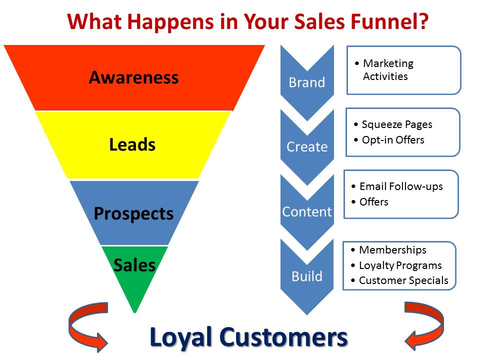 national wealth center sales funnel